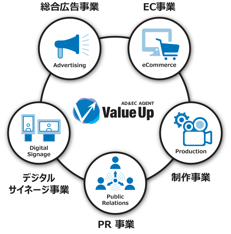 about Value Up